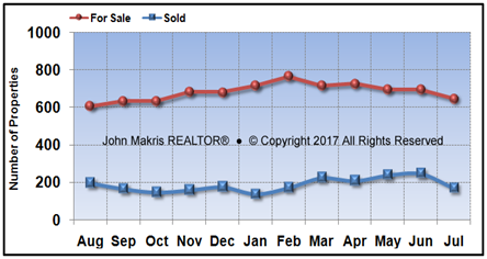 Vero Beach Mainland Market Statistics - For Sale vs Sold - July 2017