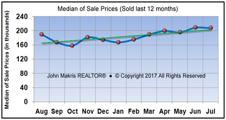 Market Statistics - Mainland Median of Sale Prices - July 2017