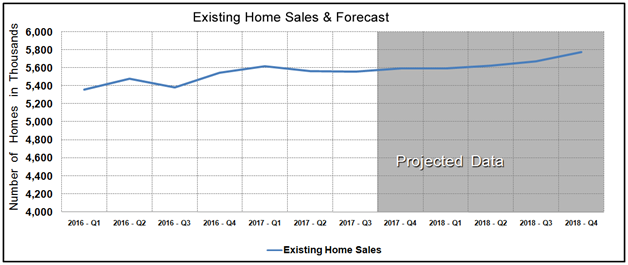 Housing Market Statistics - Existing Home Sales Forecast August 2017
