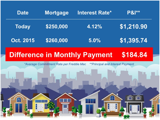 How higher mortgage rates affect home pricing