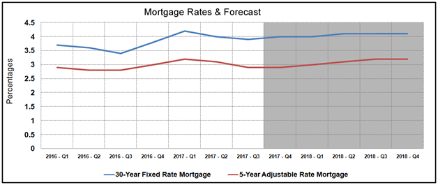 Housing Market Statistics - Mortgage Rates Forecast August 2017