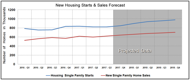 Housing Market Statistics - New Home Sales & Starts August 2017