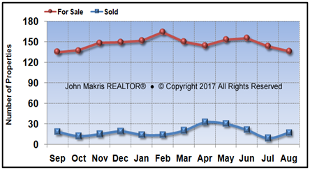 Vero Beach Island Condos Market Statistics - For Sale vs Sold - August 2017