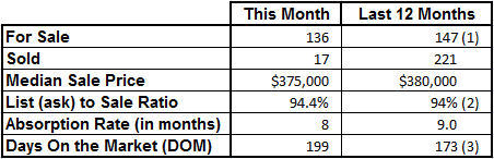 Market Statistics - Vero Beach Island Condos August 2017