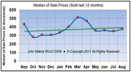 Market Statistics - Island Condos Median of Sale Prices - August 2017