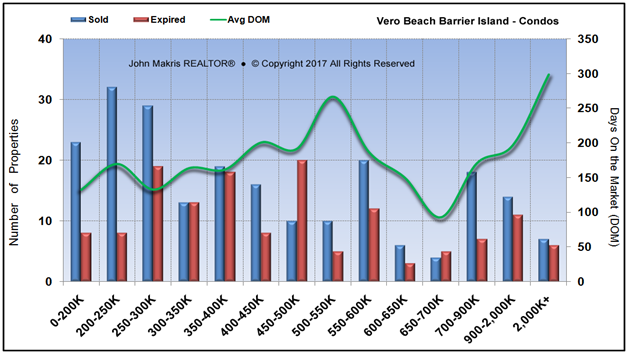 Market Statistics - Island Condos - Sold vs Expired and DOM - August 2017