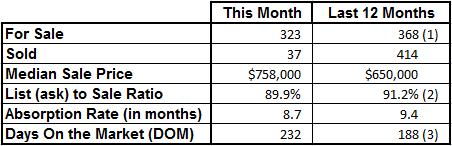 Vero Beach Island Single Family Market Statistics - For Sale vs Sold - August 2017