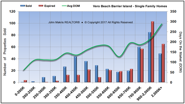 Market Statistics - Island Single Family - Sold vs Expired and DOM - August 2017