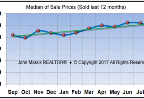 Vero Beach Mainland Real Estate Market Report August 2017