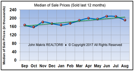 Vero Beach Market Statistics August 2017 - Median of Sale Prices