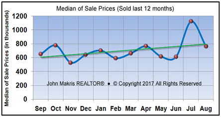 Vero Beach Market Statistics - Island Single Family Median Sale Prices August 2017