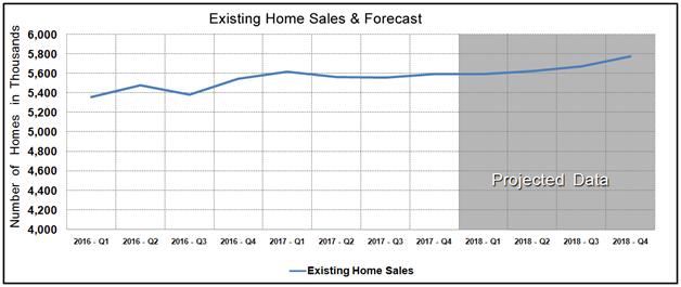 Housing Market Statistics - Existing Home Sales Forecast September 2017