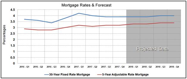 Housing Market Statistics - Mortgage Rates Forecast September 2017