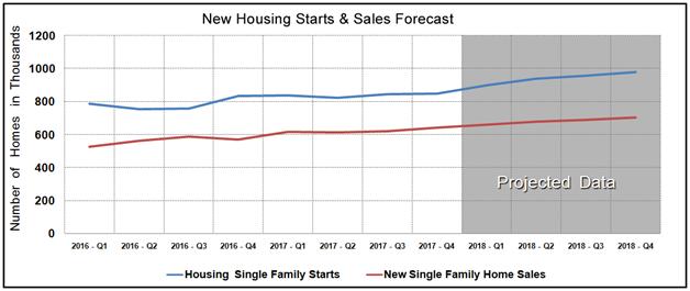 Housing Market Statistics - New Home Sales & Starts September 2017