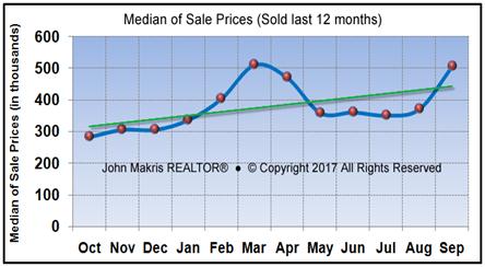 Vero Beach Market Statistics - Island Condos Median Sale Prices September 2017
