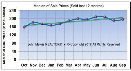 Vero Beach Market Statistics September 2017 - Median of Sale Prices