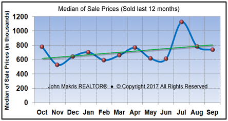 Vero Beach Market Statistics - Island Single Family Median Sale Prices September 2017