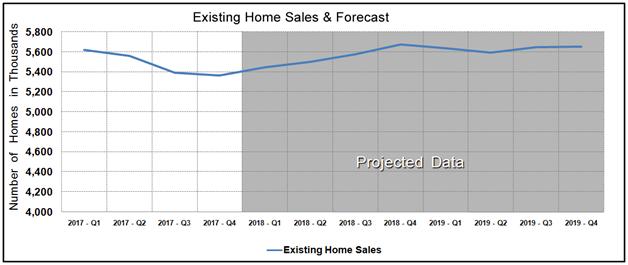Housing Market Statistics - Existing Home Sales Forecast November 2017