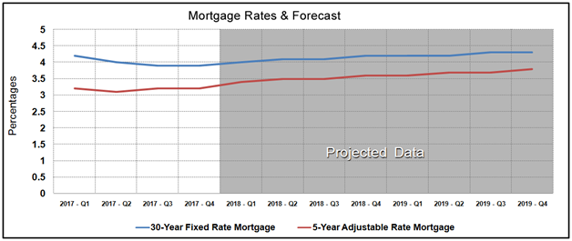 Housing Market Statistics - Mortgage Rates Forecast November 2017