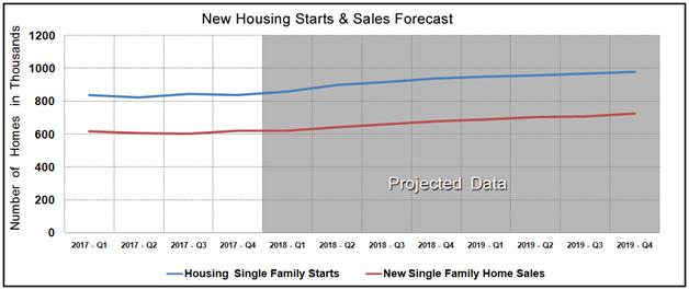 Housing Market Statistics - New Home Sales & Starts November 2017