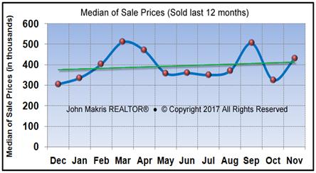 Vero Beach Market Statistics - Island Condos Median Sale Prices November 2017