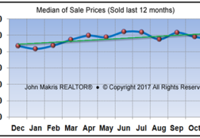 Vero Beach Real Estate – The Tale of Two Markets