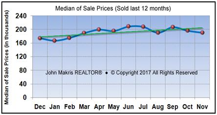 Vero Beach Mainland Market Statistics November 2017 - Median of Sale Prices