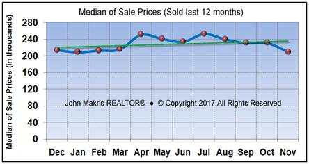 Vero Beach Market Statistics November 2017 - Median of Sale Prices
