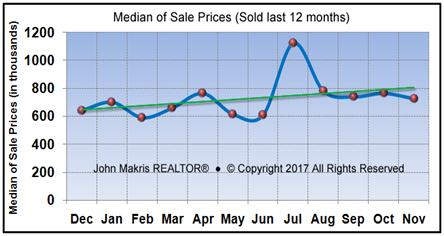 Vero Beach Market Statistics - Island Single Family Median Sale Prices November 2017