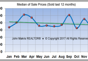Vero Beach Barrier Island Condos Real Estate Market Report December 2017