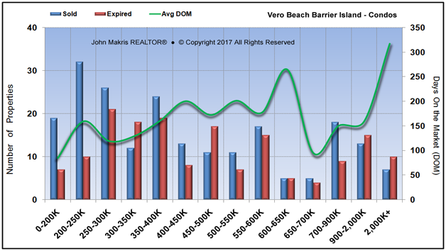 Market Statistics - Island Condos - Sold vs Expired and DOM - December 2017
