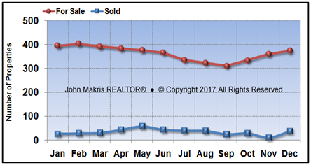Vero Beach Island Single Family Market Statistics - For Sale vs Sold - December 2017