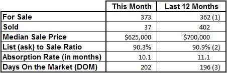 Market Statistics - Vero Beach Island Single Family December 2017