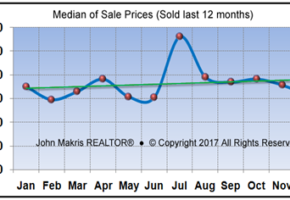 Vero Beach Barrier Island Single Family Real Estate Market Report December 2017