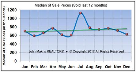 Market Statistics - Island Single Family Median of Sale Prices - December 2017