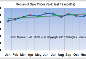 Vero Beach Mainland Real Estate Market Report December 2017